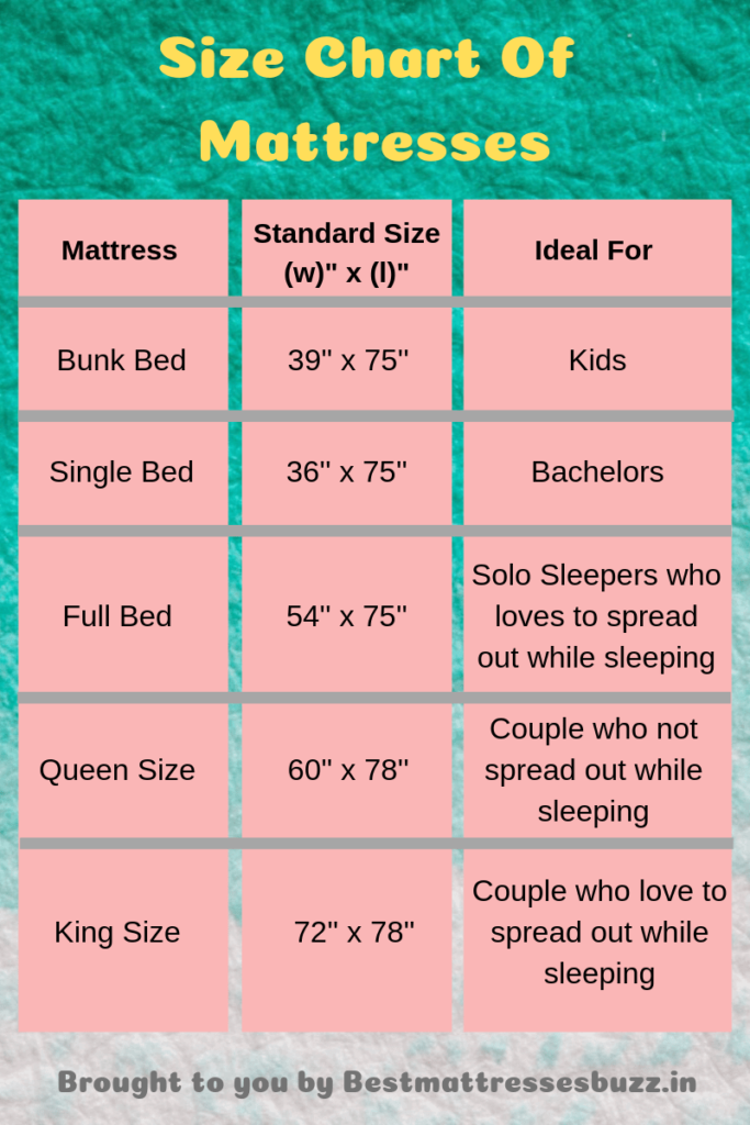 How To Choose The Right Mattress In India